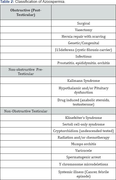 prostatitis azoospermia