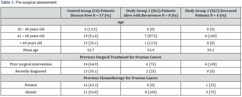 Factors Interfering With 1 Year Survival In Ovarian Cancer Patients Undergoing Cytoreductive Surgery And Hyperthermic Intraperitoneal Chemotherapy A Case Control Study