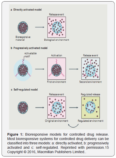 Drug Design Open Access Journals