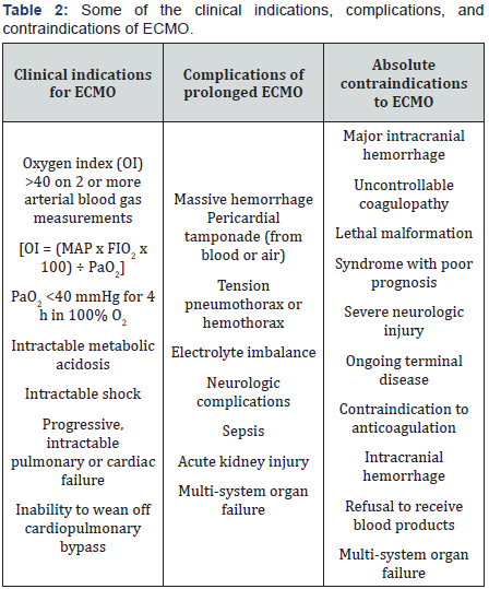 Open access journal of surgery juniper publishers a cardiogenic shock fandeluxe Choice Image