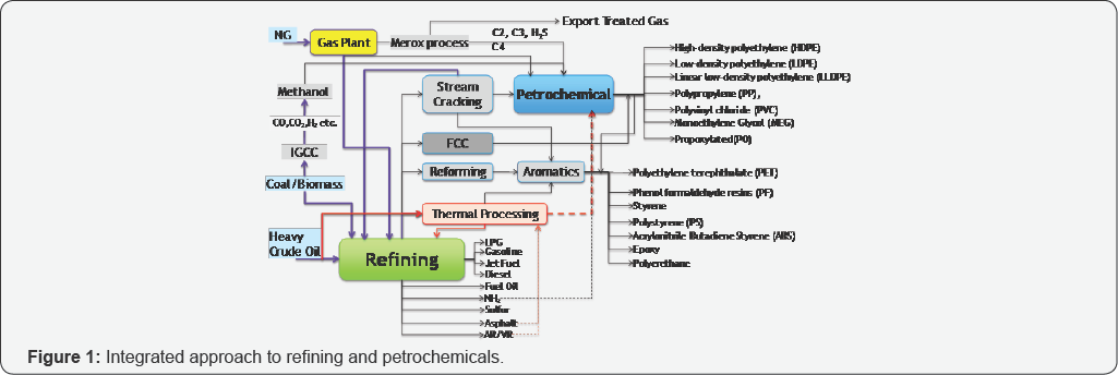 petrochemical science journal | Juniper Publishers